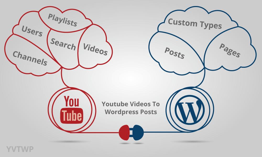 Youtube Videos To WordPress Posts